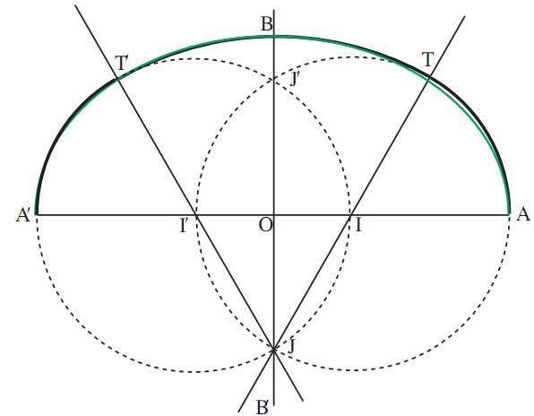construction d un ovale et de ses symetriques